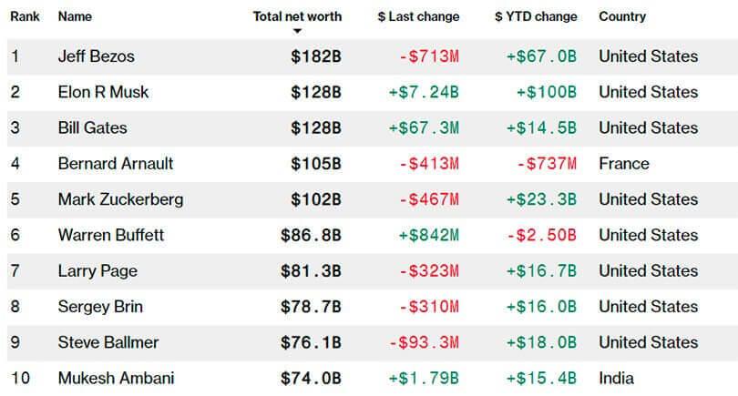 elon musk segundo mais rico 01 - Elon Musk passa Bill Gates para se tornar a segunda pessoa mais rica do mundo